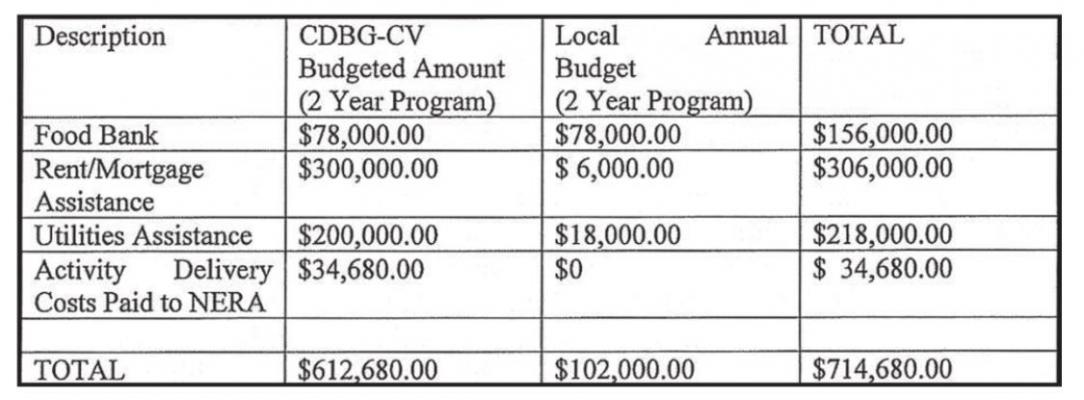 Community Development Block Grant Budget