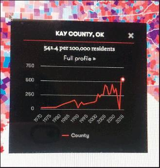 ACCORDING TO data from the Vera Institute, Kay County has a jail population of 541.4 per 100,000 residents. (News Photo by Kristi Hayes)