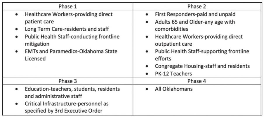 Vaccine information from the Oklahoma State Department of Health