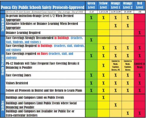 THE PONCA CITY Board of Education met in special session Wednesday and approved safety protocols, including the use of face coverings in buildings and on buses. Ponca City is currently listed in the yellow zone of this chart.